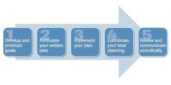 planning_process
